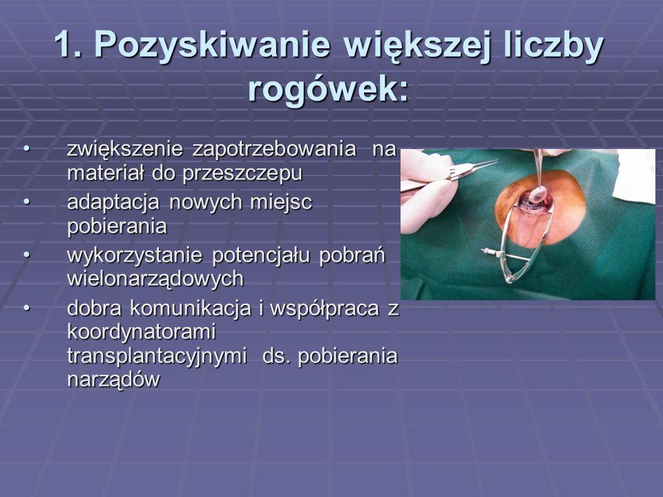 1. Pozyskiwanie większej liczby rogówek: zwiększenie zapotrzebowania na materiał do przeszczepuzwiększenie zapotrzebowania na materiał do przeszczepu
