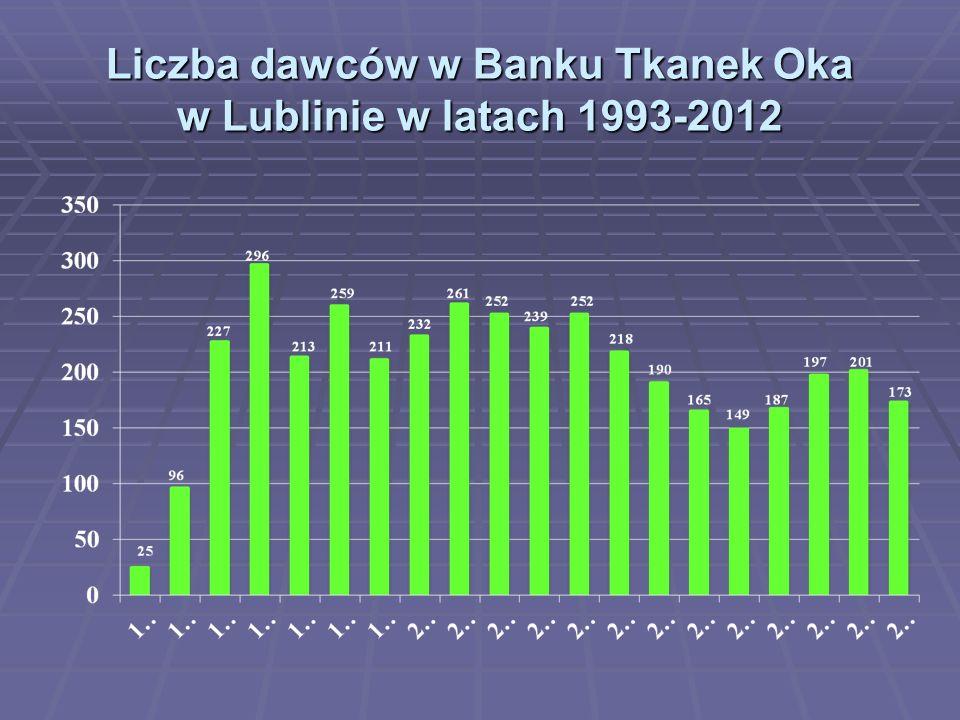 Liczba dawców w Banku Tkanek Oka w Lublinie w latach 1993-2012