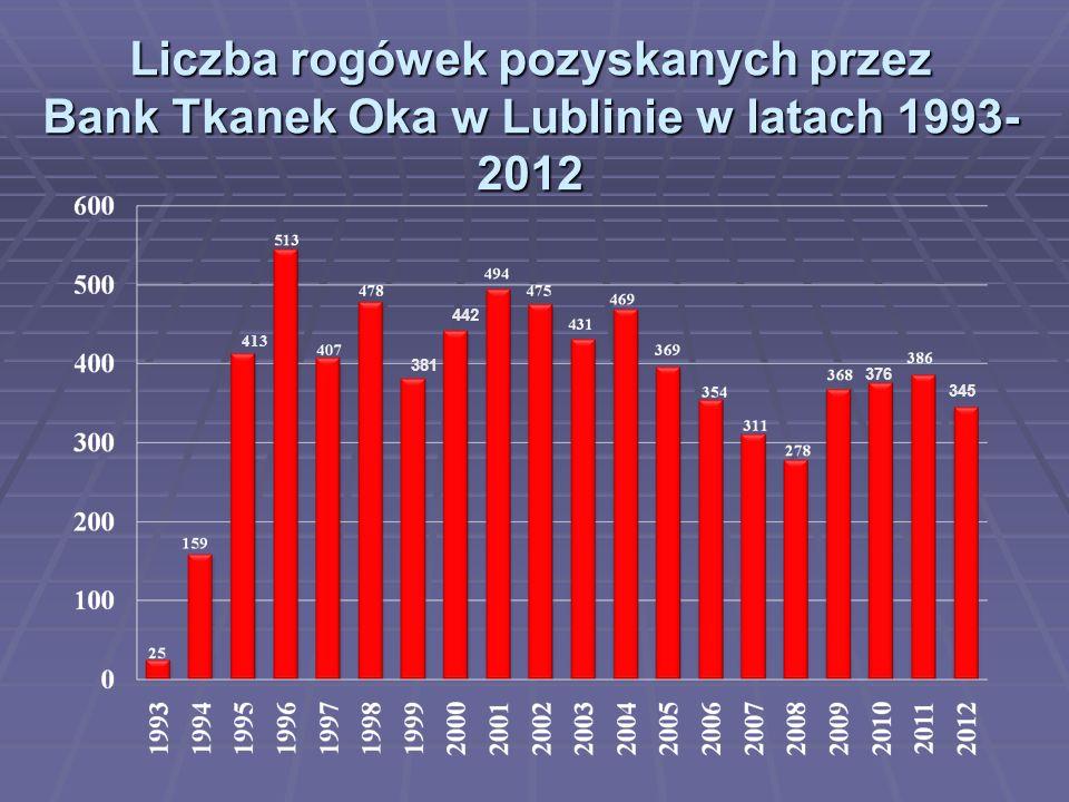 Liczba rogówek pozyskanych przez Bank Tkanek Oka w Lublinie w latach 1993- 2012 413 381 442 376 345