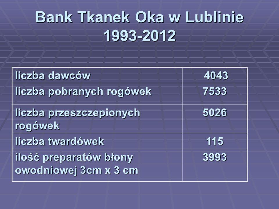 Bank Tkanek Oka w Lublinie 1993-2012 liczba dawców 4043 4043 liczba pobranych rogówek 7533 liczba przeszczepionych rogówek 5026 liczba twardówek 115 ilość preparatów błony owodniowej 3cm x 3 cm 3993