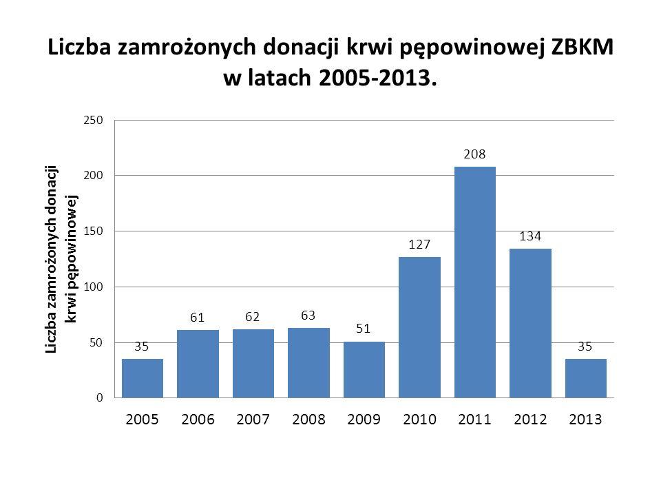 Liczba zamrożonych donacji krwi pępowinowej ZBKM w latach 2005-2013.