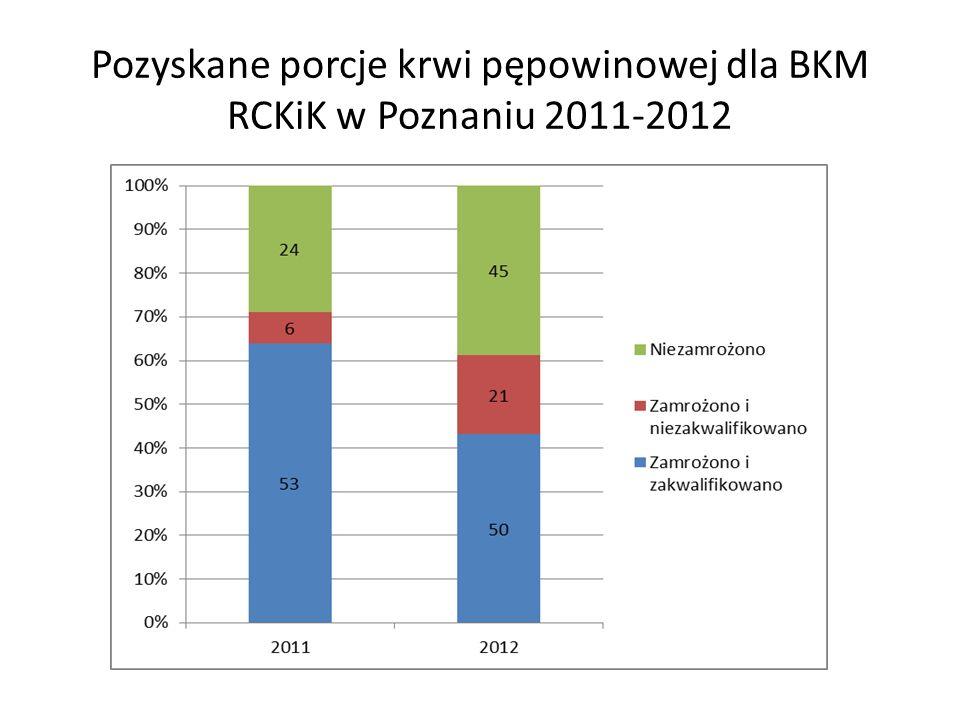 Pozyskane porcje krwi pępowinowej dla BKM RCKiK w Poznaniu 2011-2012