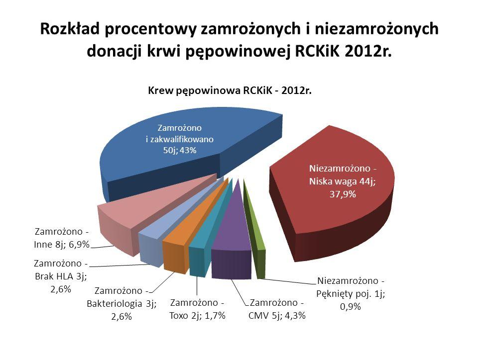Rozkład procentowy zamrożonych i niezamrożonych donacji krwi pępowinowej RCKiK 2012r.