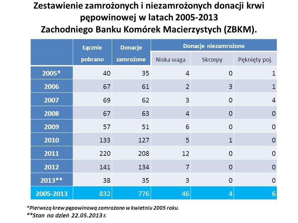 Zestawienie zamrożonych i niezamrożonych donacji krwi pępowinowej w latach 2005-2013 Zachodniego Banku Komórek Macierzystych (ZBKM). Łącznie pobrano D