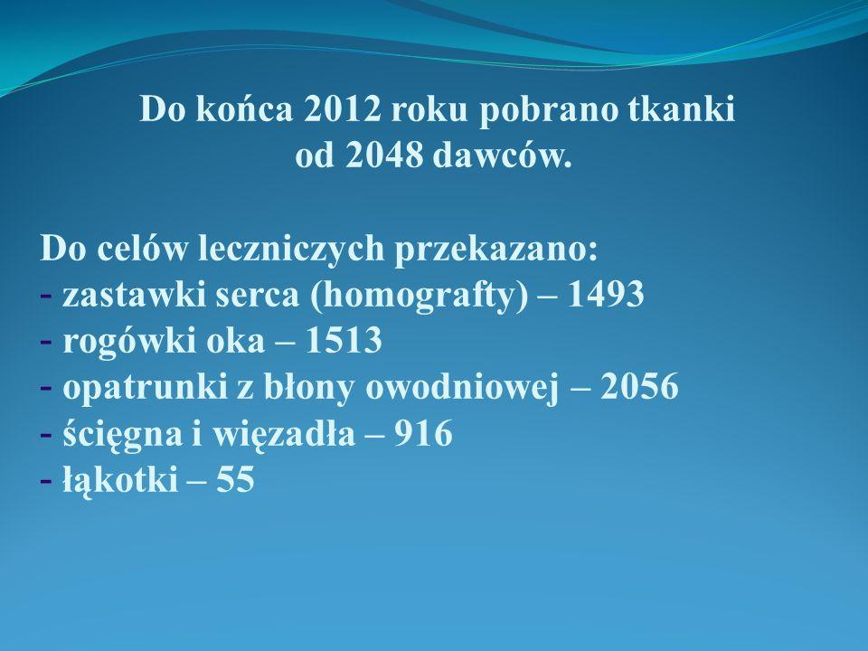 Do końca 2012 roku pobrano tkanki od 2048 dawców. Do celów leczniczych przekazano: - zastawki serca (homografty) – 1493 - rogówki oka – 1513 - opatrun
