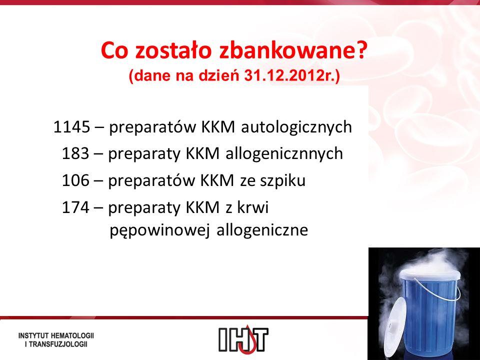 Co zostało zbankowane? (dane na dzień 31.12.2012r.) 1145 – preparatów KKM autologicznych 183 – preparaty KKM allogenicznnych 106 – preparatów KKM ze s