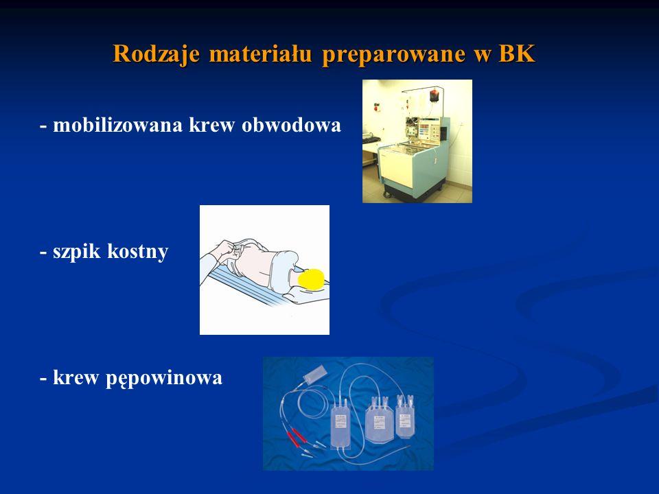 Rodzaje materiału preparowane w BK - mobilizowana krew obwodowa - szpik kostny - krew pępowinowa