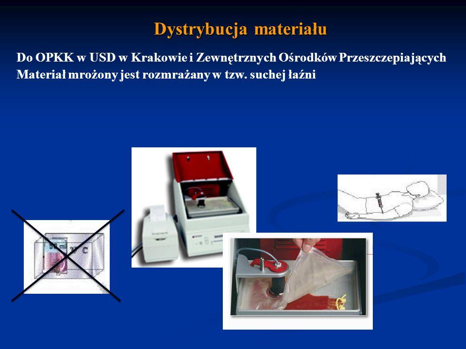 Dystrybucja materiału Do OPKK w USD w Krakowie i Zewnętrznych Ośrodków Przeszczepiających Materiał mrożony jest rozmrażany w tzw.