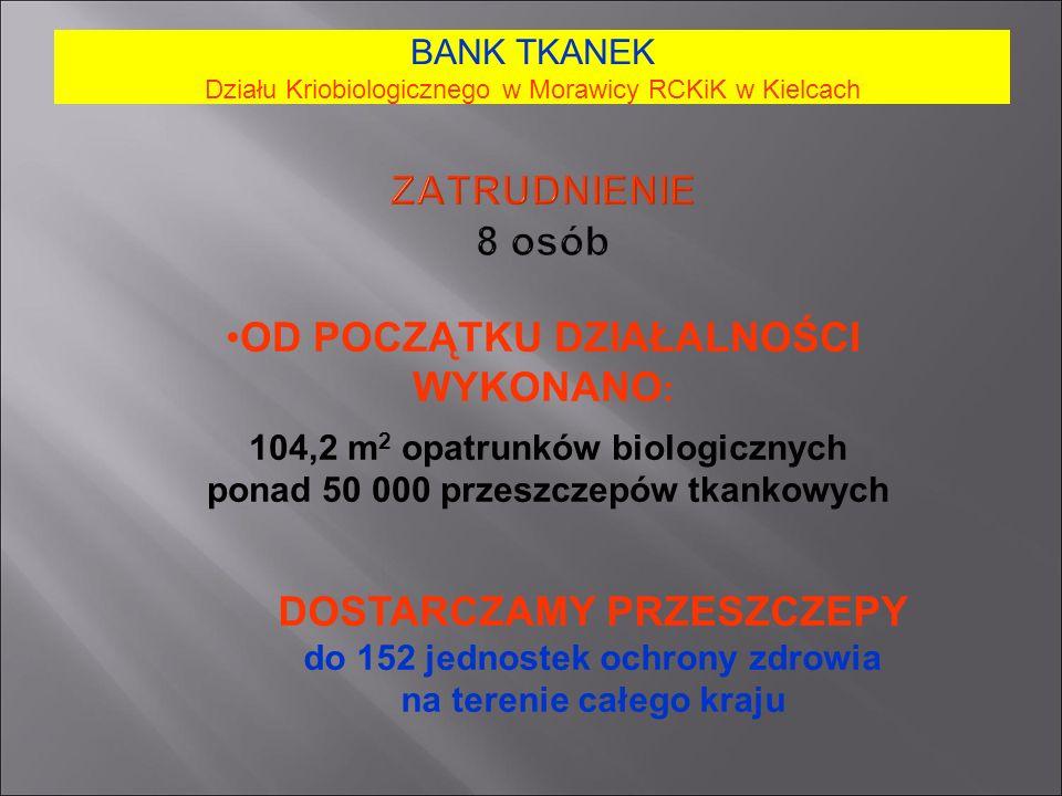 ZATRUDNIENIE 8 osób BANK TKANEK Działu Kriobiologicznego w Morawicy RCKiK w Kielcach OD POCZĄTKU DZIAŁALNOŚCI WYKONANO : 104,2 m 2 opatrunków biologicznych ponad 50 000 przeszczepów tkankowych DOSTARCZAMY PRZESZCZEPY do 152 jednostek ochrony zdrowia na terenie całego kraju