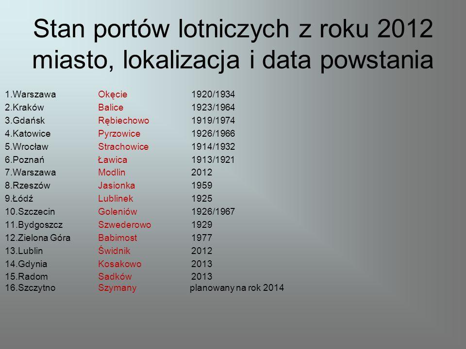 Stan portów lotniczych z roku 2012 miasto, lokalizacja i data powstania 1.WarszawaOkęcie1920/1934 2.KrakówBalice1923/1964 3.GdańskRębiechowo1919/1974