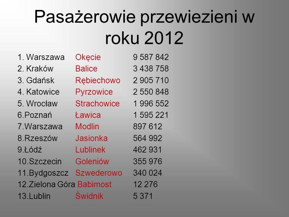 Pasażerowie przewiezieni w roku 2012 1. Warszawa Okęcie 9 587 842 2. KrakówBalice3 438 758 3. GdańskRębiechowo2 905 710 4. KatowicePyrzowice2 550 848