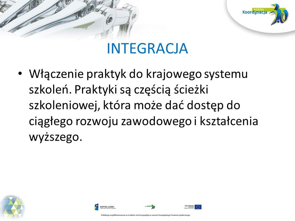 INTEGRACJA Włączenie praktyk do krajowego systemu szkoleń.