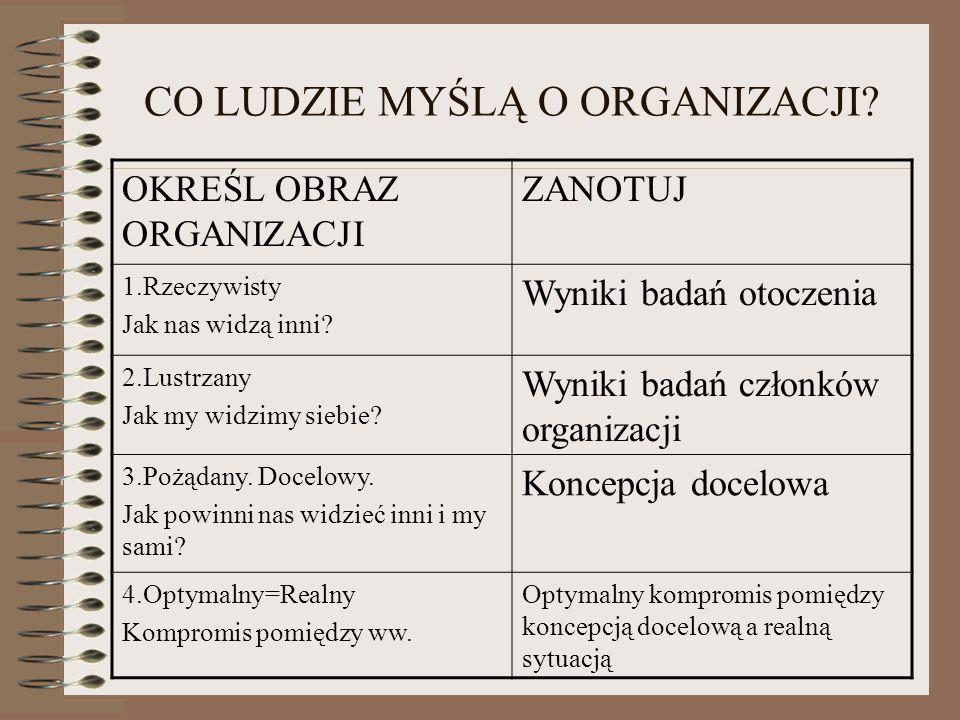 D. Opis problemu Dlaczego chcemy przeprowadzić akcje Public Relations? Jaki jest wizerunek naszej organizacji?
