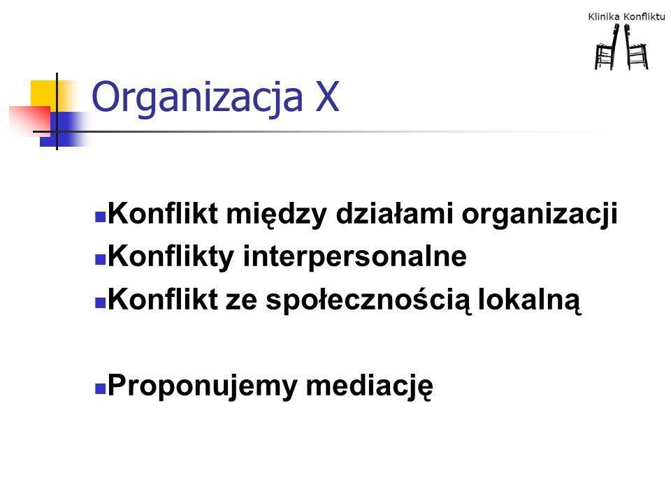 Organizacja X Konflikt między działami organizacji Konflikty interpersonalne Konflikt ze społecznością lokalną Proponujemy mediację