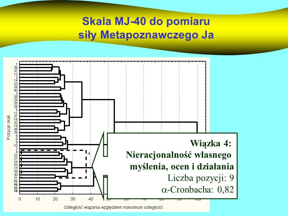 Skala MJ-40 do pomiaru siły Metapoznawczego Ja Wiązka 4: Nieracjonalność własnego myślenia, ocen i działania Liczba pozycji: 9 -Cronbacha: 0,82