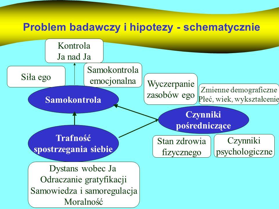 Problem badawczy i hipotezy - schematycznie Wyczerpanie zasobów ego Stan zdrowia fizycznego Zmienne demograficzne Płeć, wiek, wykształcenie Czynniki p