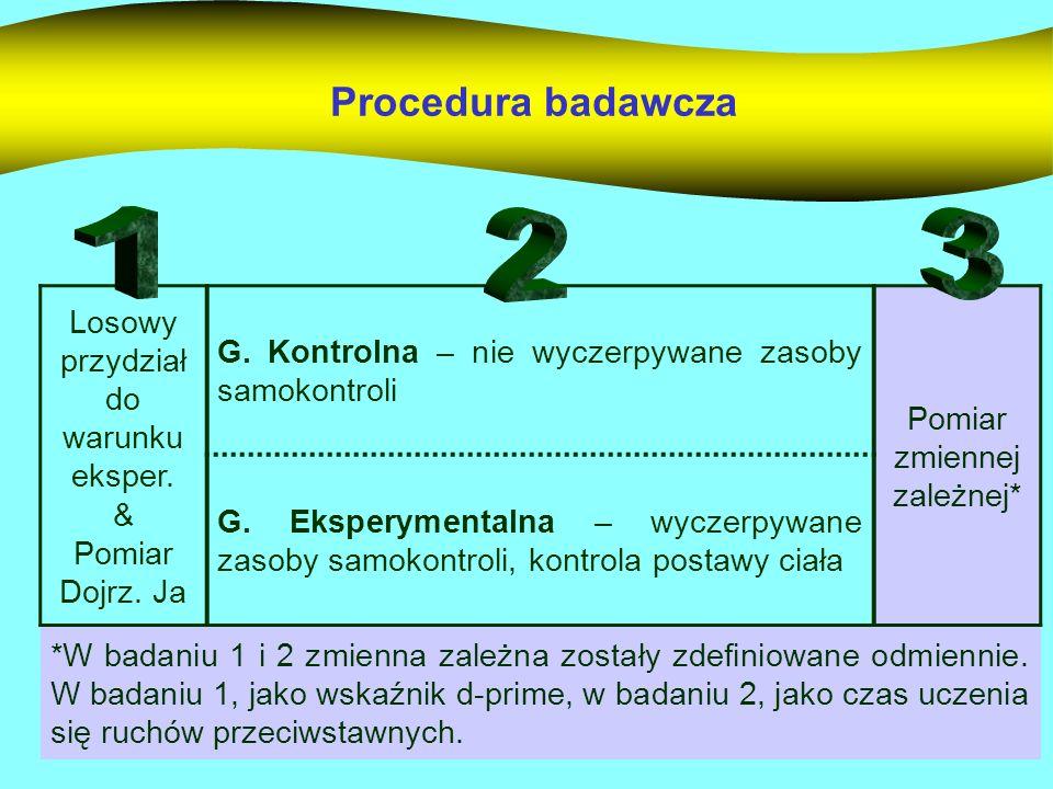 Procedura badawcza Losowy przydział do warunku eksper. & Pomiar Dojrz. Ja G. Kontrolna – nie wyczerpywane zasoby samokontroli Pomiar zmiennej zależnej