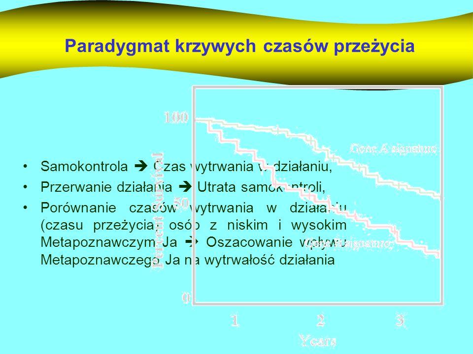 Metapoznawcze Ja a czas wytrwania w działaniu Test Log rang = 1,84; p=0,07 Coxa-Mantela = 1,84; p=0,07