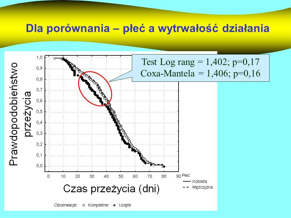 Dla porównania – płeć a wytrwałość działania Test Log rang = 1,402; p=0,17 Coxa-Mantela = 1,406; p=0,16