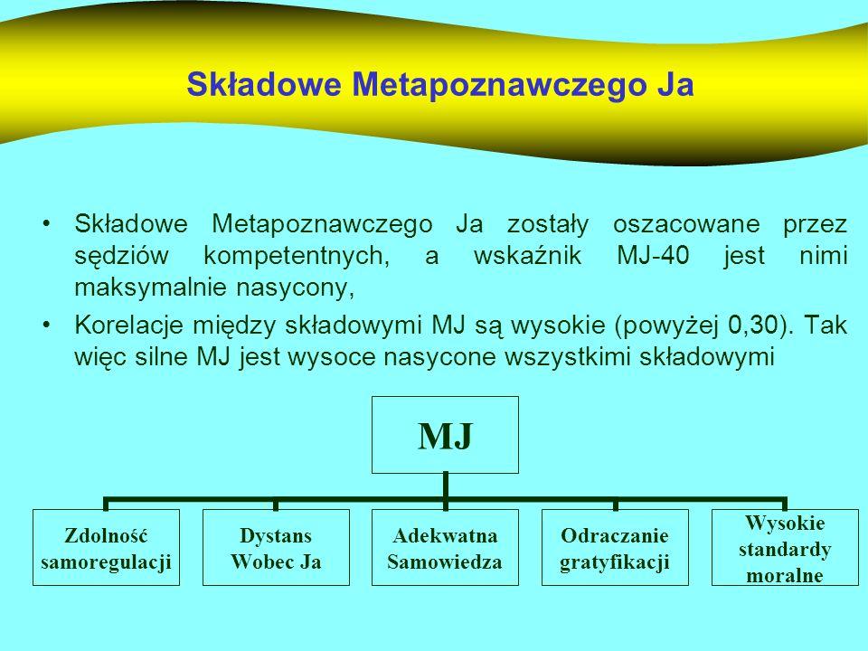 Składowe Metapoznawczego Ja Składowe Metapoznawczego Ja zostały oszacowane przez sędziów kompetentnych, a wskaźnik MJ-40 jest nimi maksymalnie nasycon