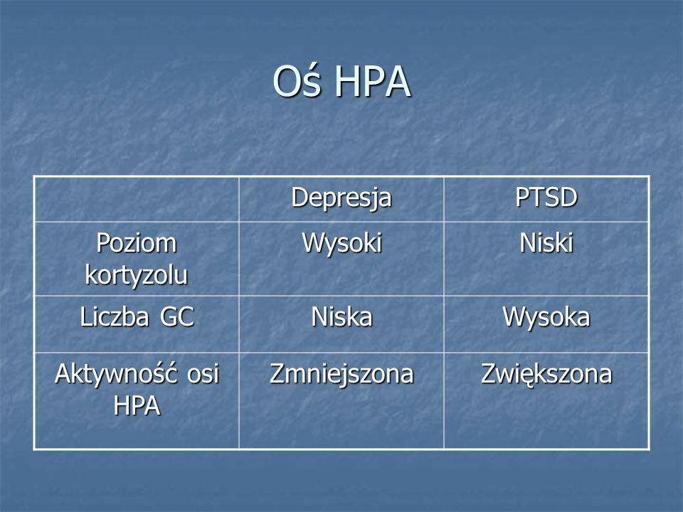 Oś HPA DepresjaPTSD Poziom kortyzolu WysokiNiski Liczba GC NiskaWysoka Aktywność osi HPA ZmniejszonaZwiększona