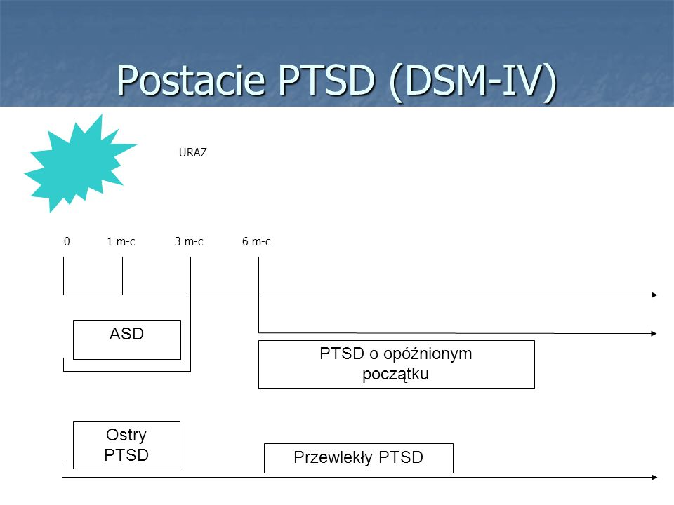 Postacie PTSD (DSM-IV) ASD Ostry PTSD Przewlekły PTSD PTSD o opóźnionym początku URAZ 01 m-c3 m-c6 m-c