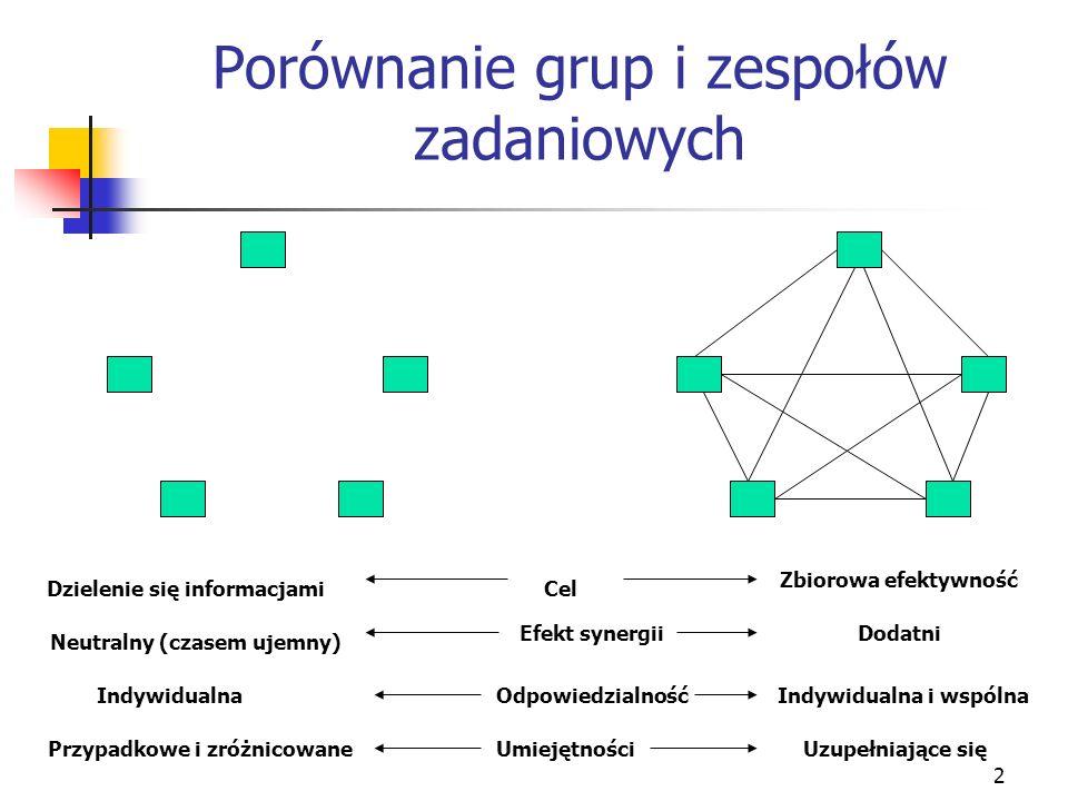 2 Porównanie grup i zespołów zadaniowych Dzielenie się informacjamiCel Zbiorowa efektywność Neutralny (czasem ujemny) Efekt synergiiDodatni Indywidual