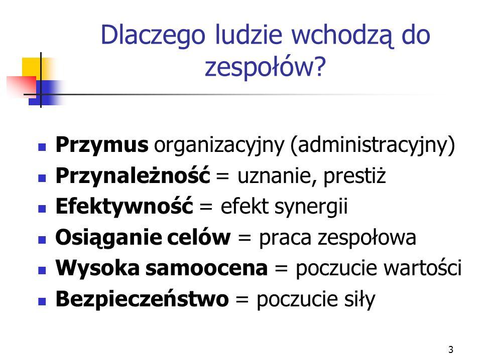 3 Dlaczego ludzie wchodzą do zespołów? Przymus organizacyjny (administracyjny) Przynależność = uznanie, prestiż Efektywność = efekt synergii Osiąganie