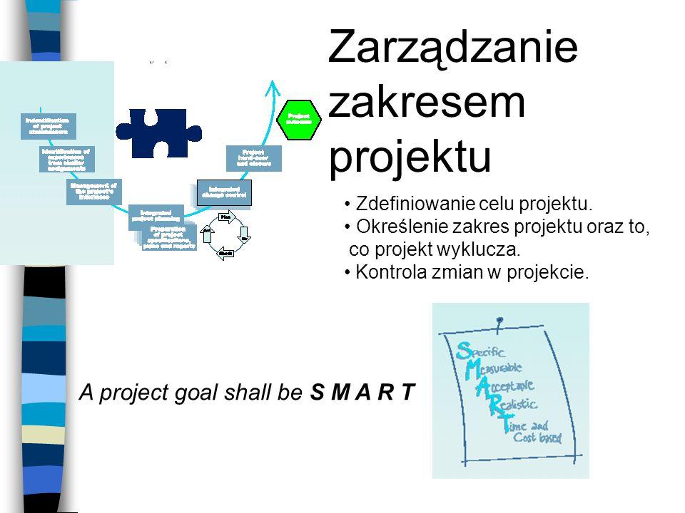 Zarządzanie zakresem projektu Zdefiniowanie celu projektu. Określenie zakres projektu oraz to, co projekt wyklucza. Kontrola zmian w projekcie. A proj