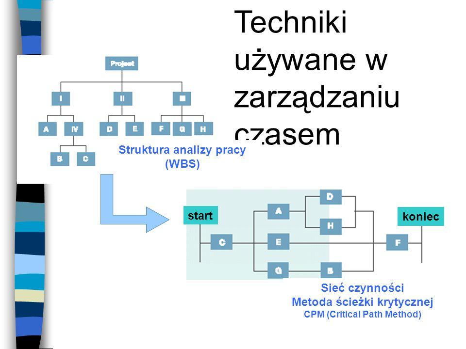 Techniki używane w zarządzaniu czasem Struktura analizy pracy (WBS) Sieć czynności Metoda ścieżki krytycznej CPM (Critical Path Method) start koniec