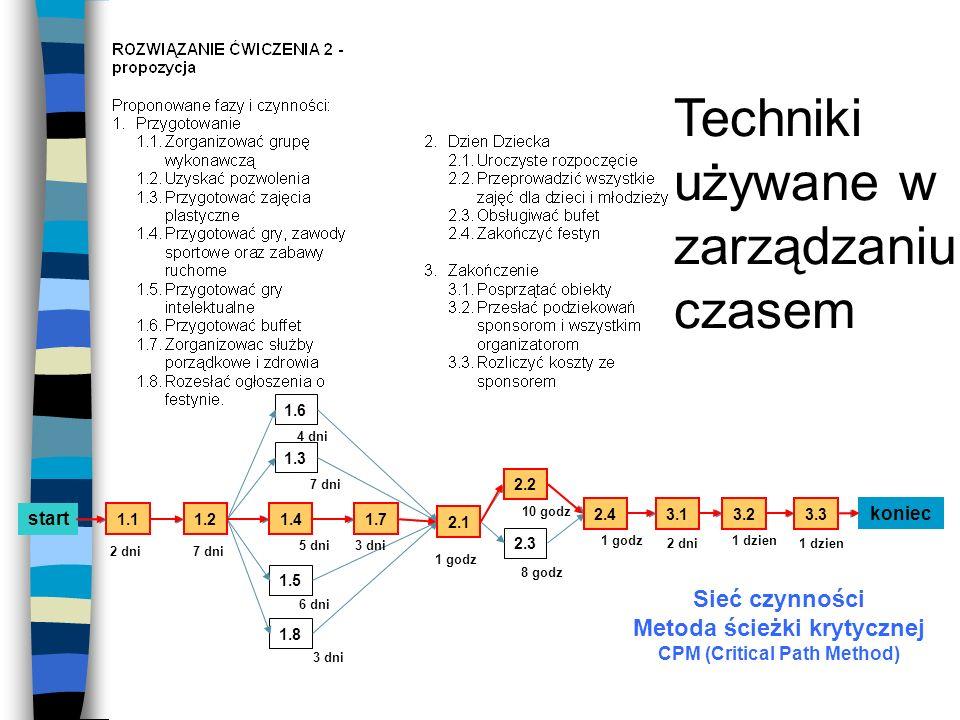 Techniki używane w zarządzaniu czasem Sieć czynności Metoda ścieżki krytycznej CPM (Critical Path Method) start koniec 1.11.2 1.3 1.4 1.5 1.6 1.7 1.8