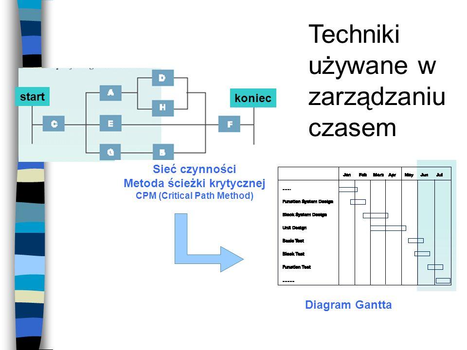 Techniki używane w zarządzaniu czasem Diagram Gantta Sieć czynności Metoda ścieżki krytycznej CPM (Critical Path Method) start koniec