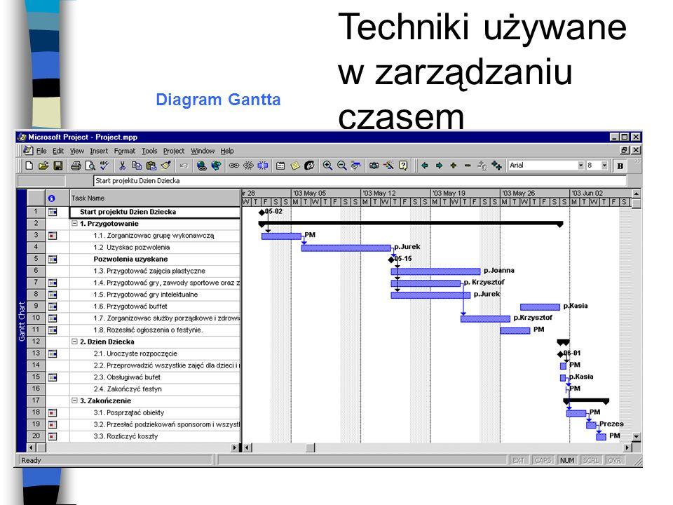 Techniki używane w zarządzaniu czasem Diagram Gantta