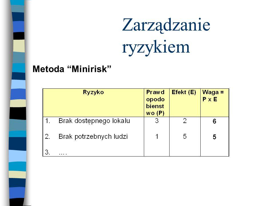 Metoda Minirisk Zarządzanie ryzykiem