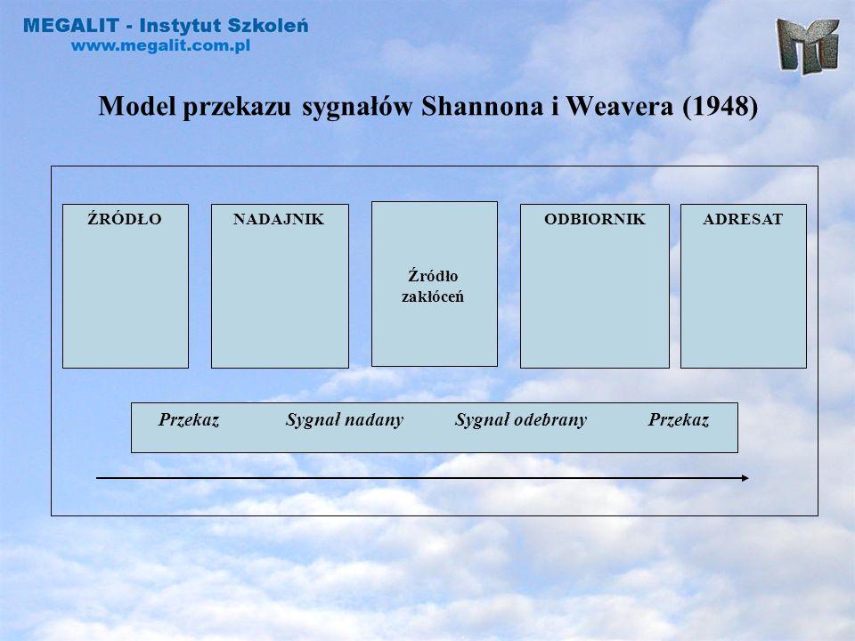 Model przekazu sygnałów Shannona i Weavera (1948) ŹRÓDŁO Źródło zakłóceń NADAJNIKODBIORNIKADRESAT Przekaz Sygnał nadany Sygnał odebrany Przekaz