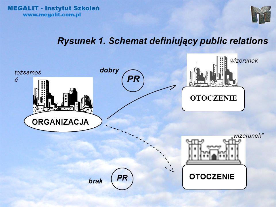 Definicja Krakowska Public Relations Public relations to zarządzanie komunikacją organizacji z otoczeniem w celu kreowania wizerunku, ułatwiającego organizacji realizację jej podstawowych celów.