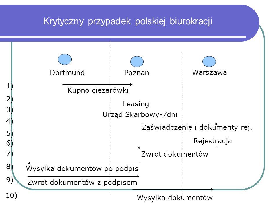 Krytyczny przypadek polskiej biurokracji DortmundPoznań Warszawa Kupno ciężarówki Leasing Urząd Skarbowy-7dni Zaświadczenie i dokumenty rej.