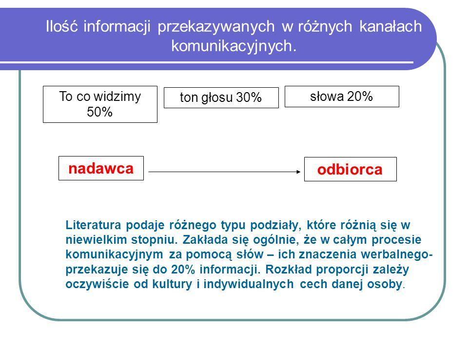 Ilość informacji przekazywanych w różnych kanałach komunikacyjnych.