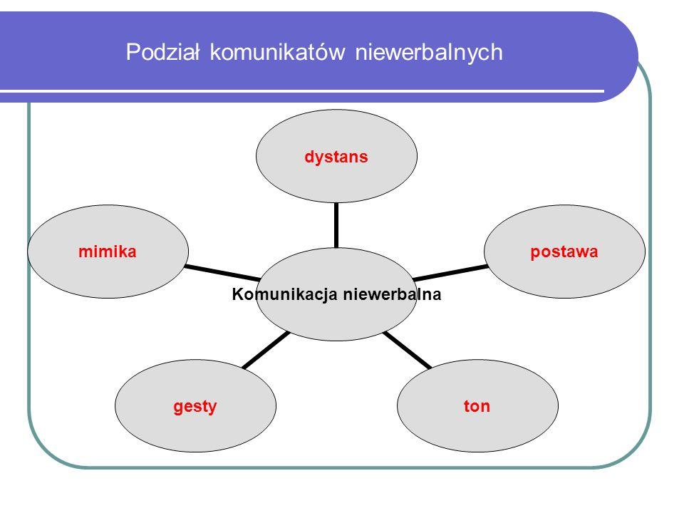 Podział komunikatów niewerbalnych Komunikacja niewerbalna dystanspostawatongestymimika