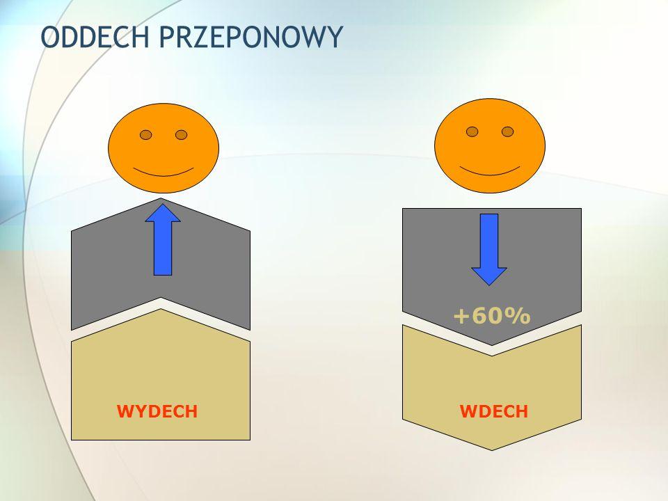 ODDECH PRZEPONOWY +60% WYDECHWDECH