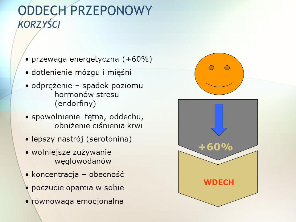 ODDECH PRZEPONOWY KORZYŚCI +60% WDECH przewaga energetyczna (+60%) dotlenienie mózgu i mięśni odprężenie – spadek poziomu hormonów stresu (endorfiny)