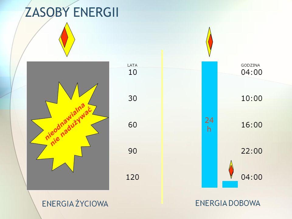 NADUŻYWANIE ENERGII ŻYCIOWEJ nieodnawialna nie nadużywać GODZINA 04:00 10:00 16:00 22:00 04:00 LATA 10 30 60 90 120 ENERGIA ŻYCIOWA ENERGIA DOBOWA