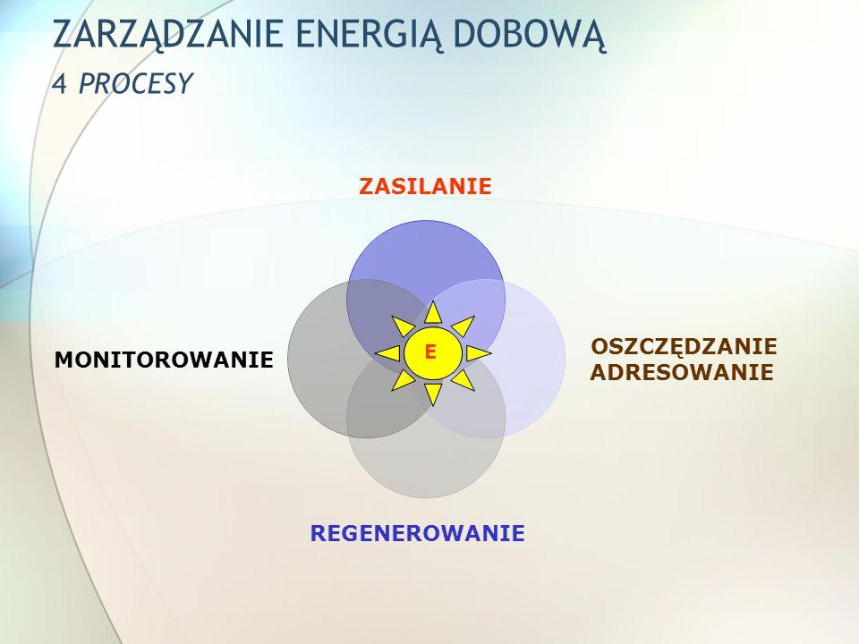 ZARZĄDZANIE ENERGIĄ DOBOWĄ PROGRAM 8 X O ODDYCHANIE ODŻYWIANIE OPIEKOWANIE SIĘ SOBĄ ODMAWIANIE ODPUSZCZANIE ODPOCZYNEK ODREAGOWANIE OPARCIE W SOBIE OBECNOŚĆ MONITOROWANIE ZASILANIE OSZCZĘDZANIE – ADRESOWANIE REGENEROWANIE