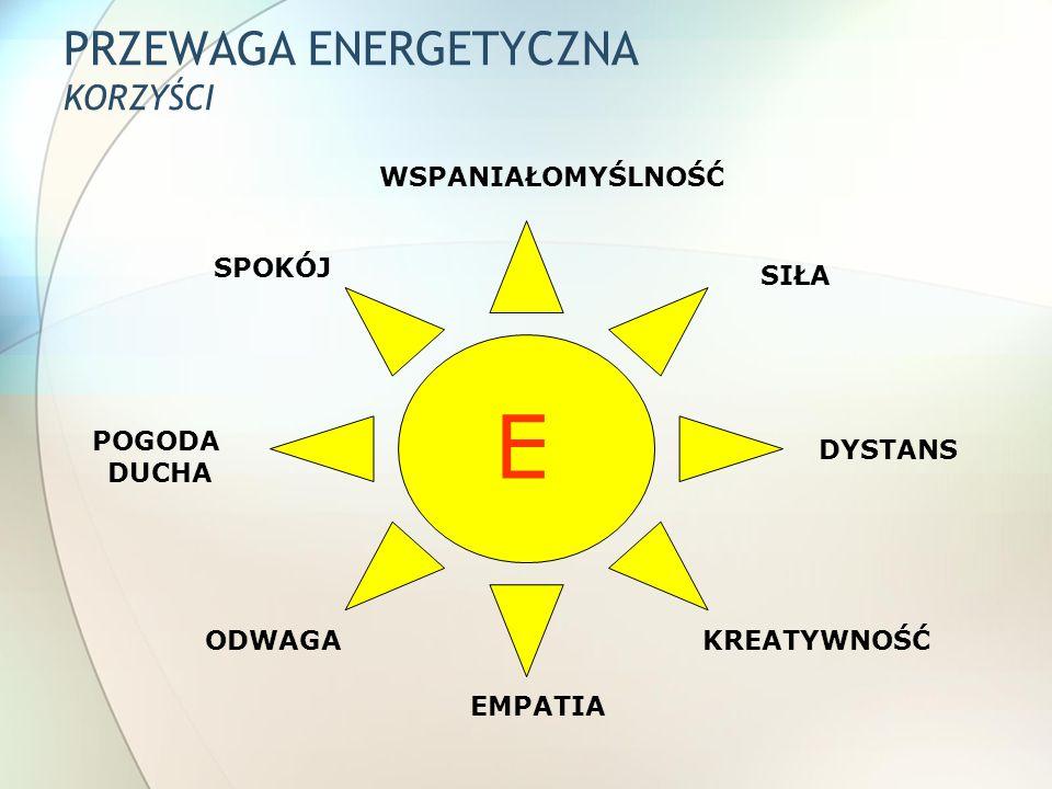 PRZEWAGA ENERGETYCZNA KORZYŚCI E E EMPATIA SPOKÓJ SIŁA ODWAGA POGODA DUCHA DYSTANS KREATYWNOŚĆ WSPANIAŁOMYŚLNOŚĆ
