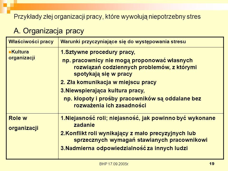 BHP 17.09.2005r.19 Przykłady złej organizacji pracy, które wywołują niepotrzebny stres A. Organizacja pracy Właściwości pracyWarunki przyczyniające si