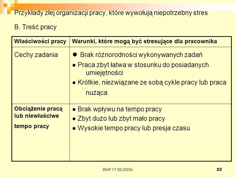 BHP 17.09.2005r.22 Przykłady złej organizacji pracy, które wywołują niepotrzebny stres B. Treść pracy Właściwości pracyWarunki, które mogą być stresuj
