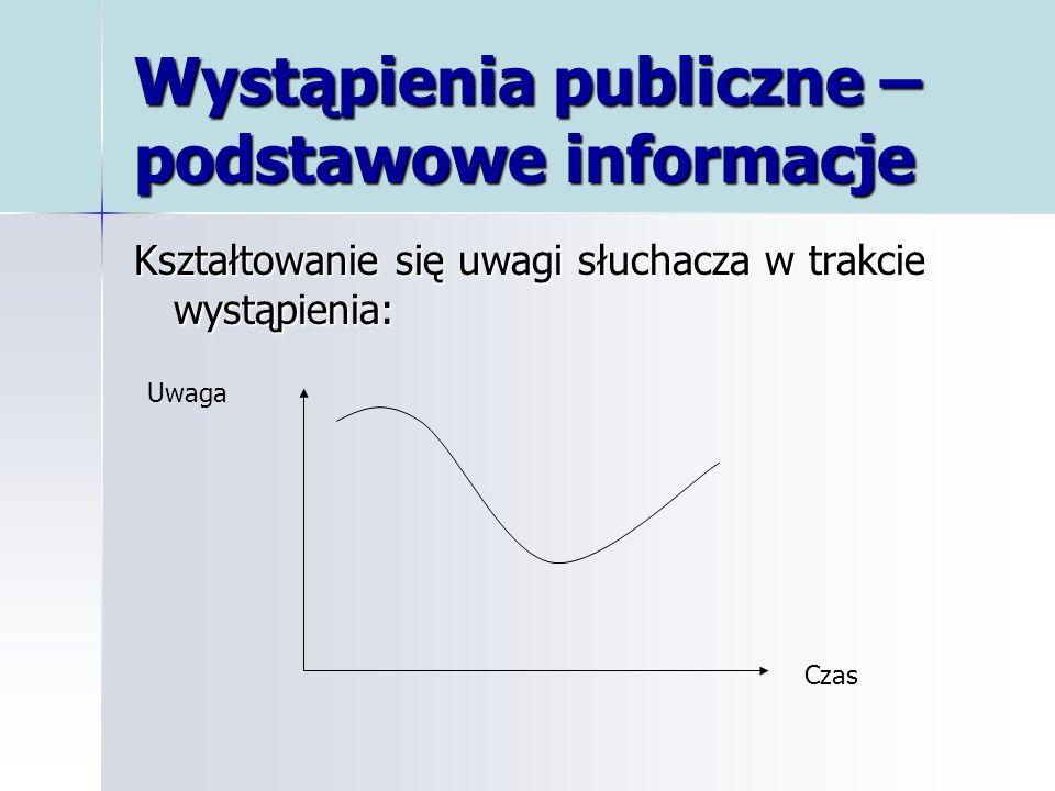 Wystąpienia publiczne – podstawowe informacje Kształtowanie się uwagi słuchacza w trakcie wystąpienia: Uwaga Czas