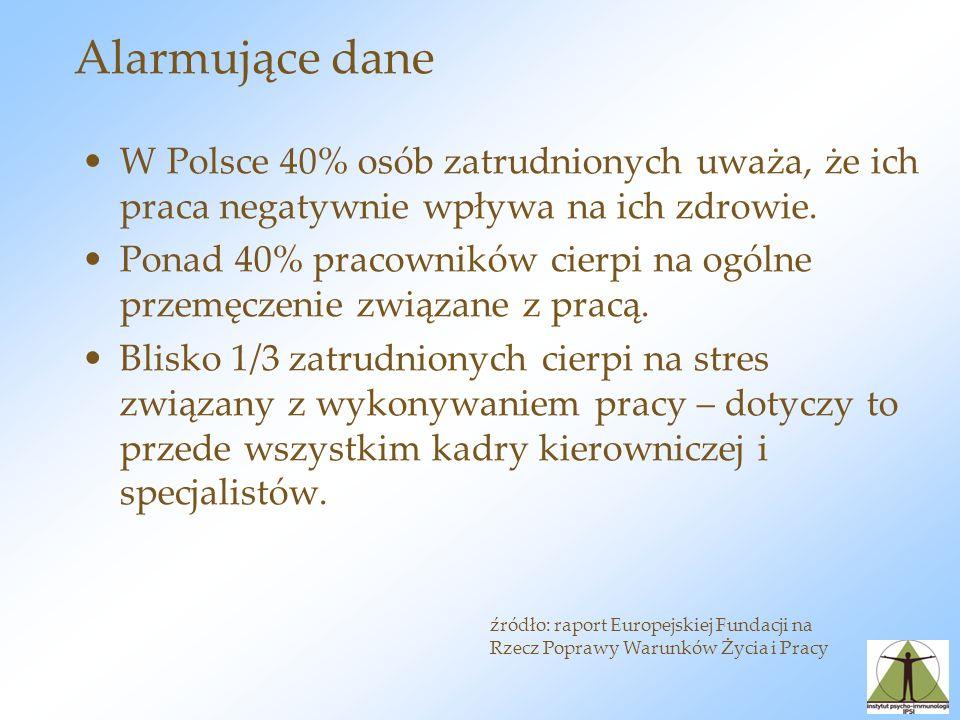 Alarmujące dane W Polsce 40% osób zatrudnionych uważa, że ich praca negatywnie wpływa na ich zdrowie.