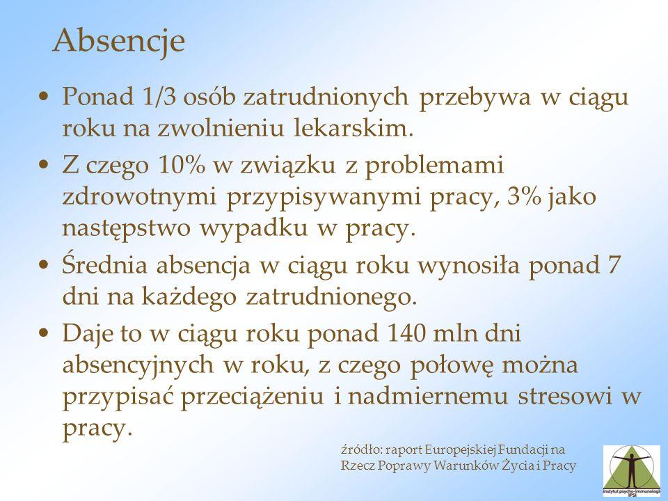 Czas pracy Co piąty pracownik w Polsce pracuje powyżej 60 godzin w tygodniu.