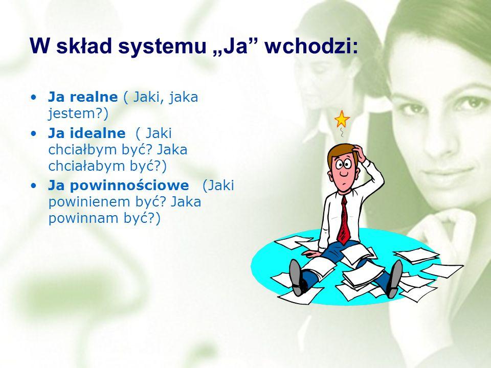W skład systemu Ja wchodzi: Ja realne ( Jaki, jaka jestem?) Ja idealne ( Jaki chciałbym być? Jaka chciałabym być?) Ja powinnościowe (Jaki powinienem b